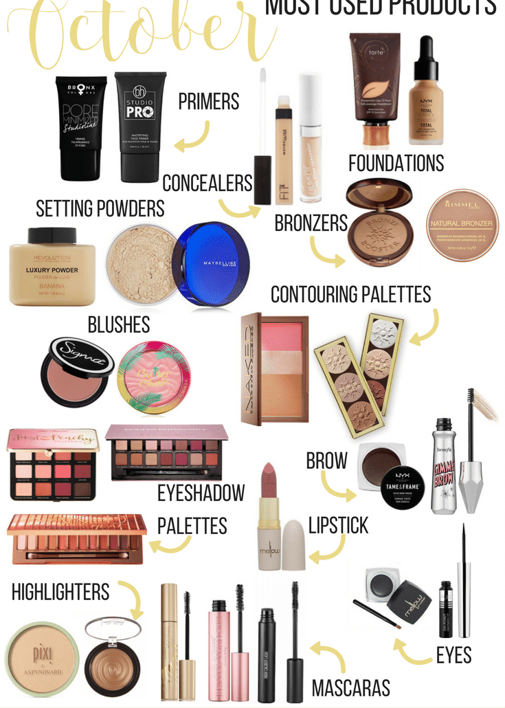 October: Most Used Products